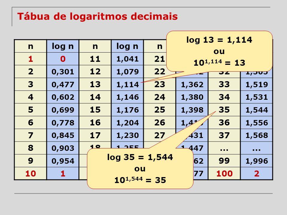Tábua de logaritmos decimais