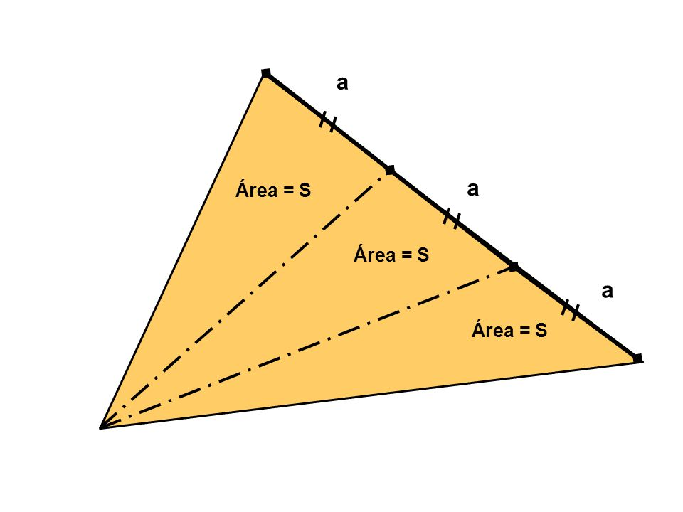 a a Área = S Área = S a Área = S