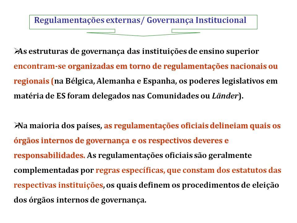 Regulamentações externas/ Governança Institucional