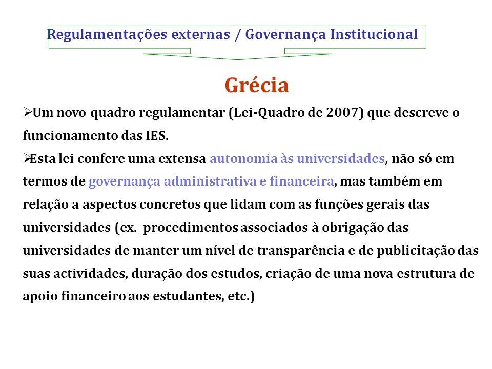Regulamentações externas / Governança Institucional
