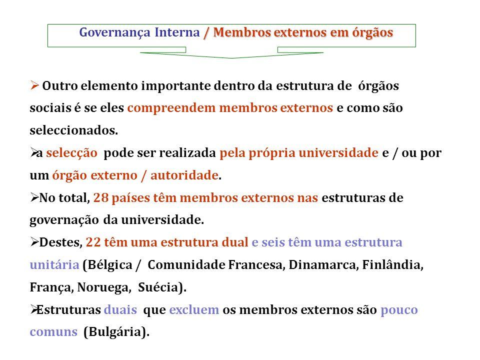 Governança Interna / Membros externos em órgãos