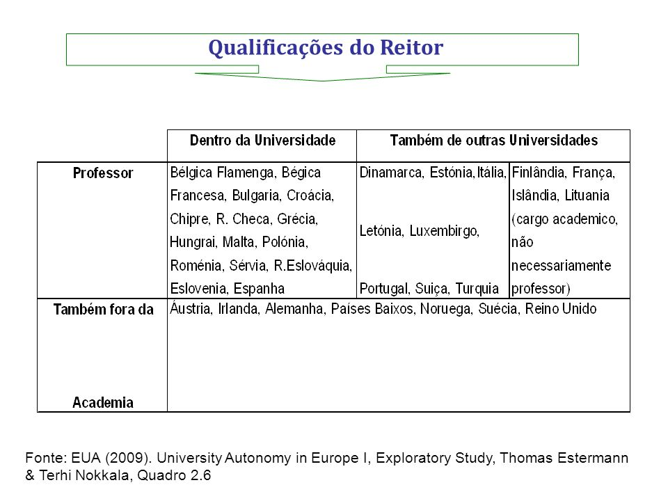 Qualificações do Reitor