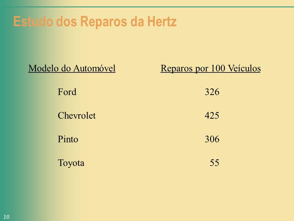 Estudo dos Reparos da Hertz