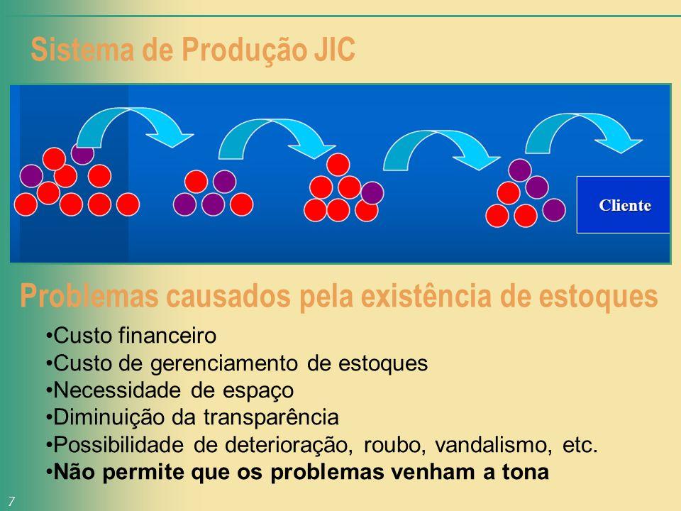 Sistema de Produção JIC