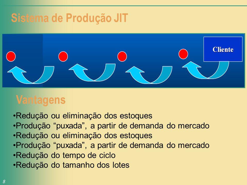 Sistema de Produção JIT