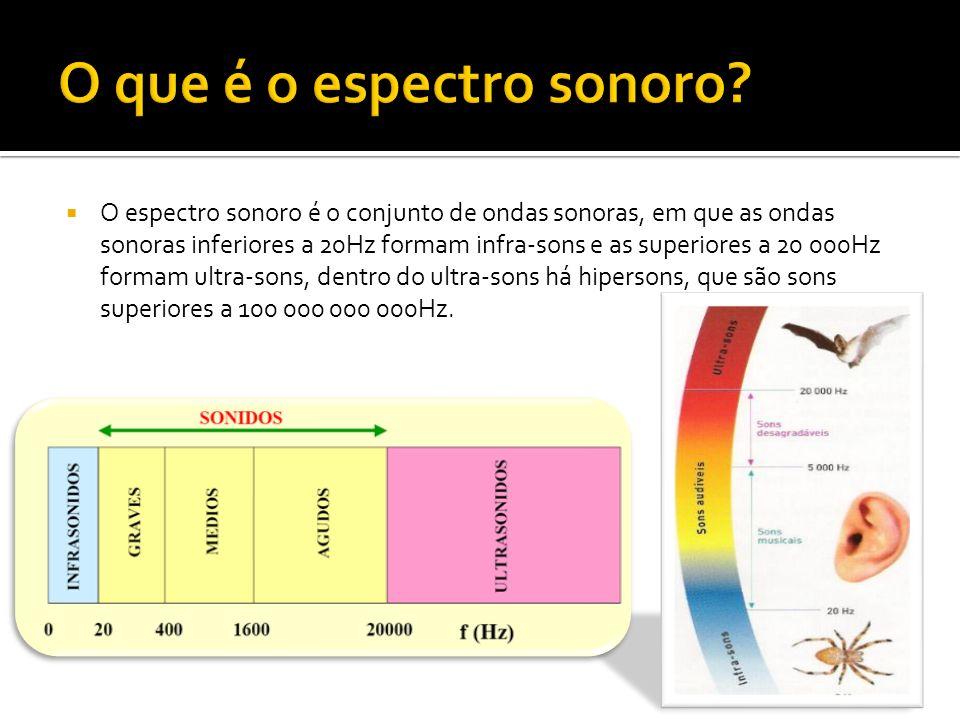 O que é o espectro sonoro
