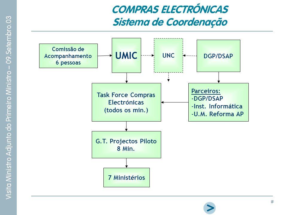 COMPRAS ELECTRÓNICAS Sistema de Coordenação