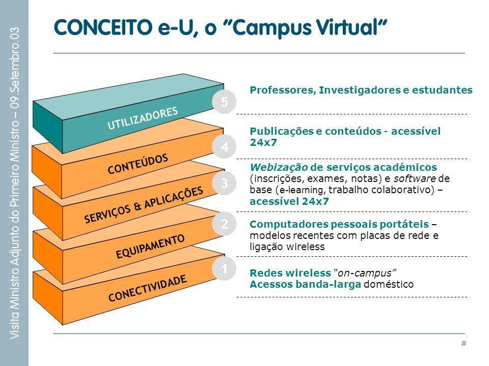 CONCEITO e-U, o Campus Virtual