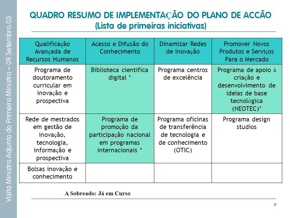 QUADRO RESUMO DE IMPLEMENTAÇÃO DO PLANO DE ACCÃO