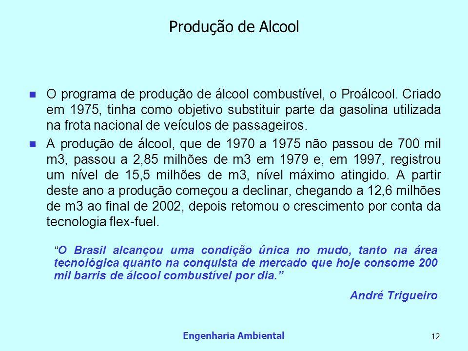 Produção de Alcool