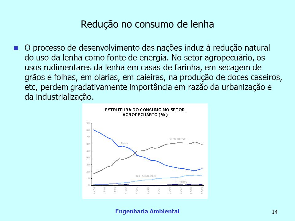 Redução no consumo de lenha