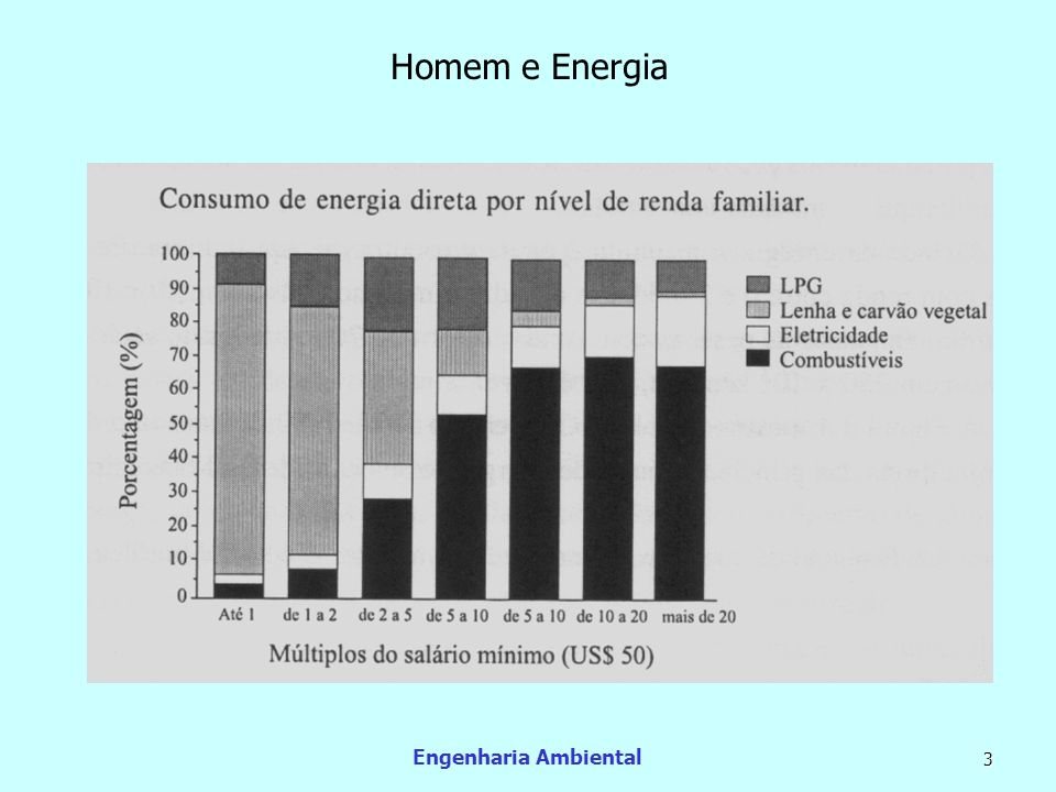 Homem e Energia Engenharia Ambiental