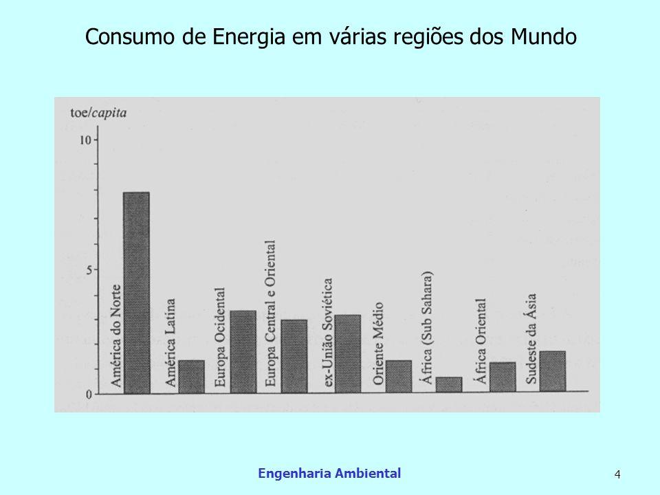 Consumo de Energia em várias regiões dos Mundo