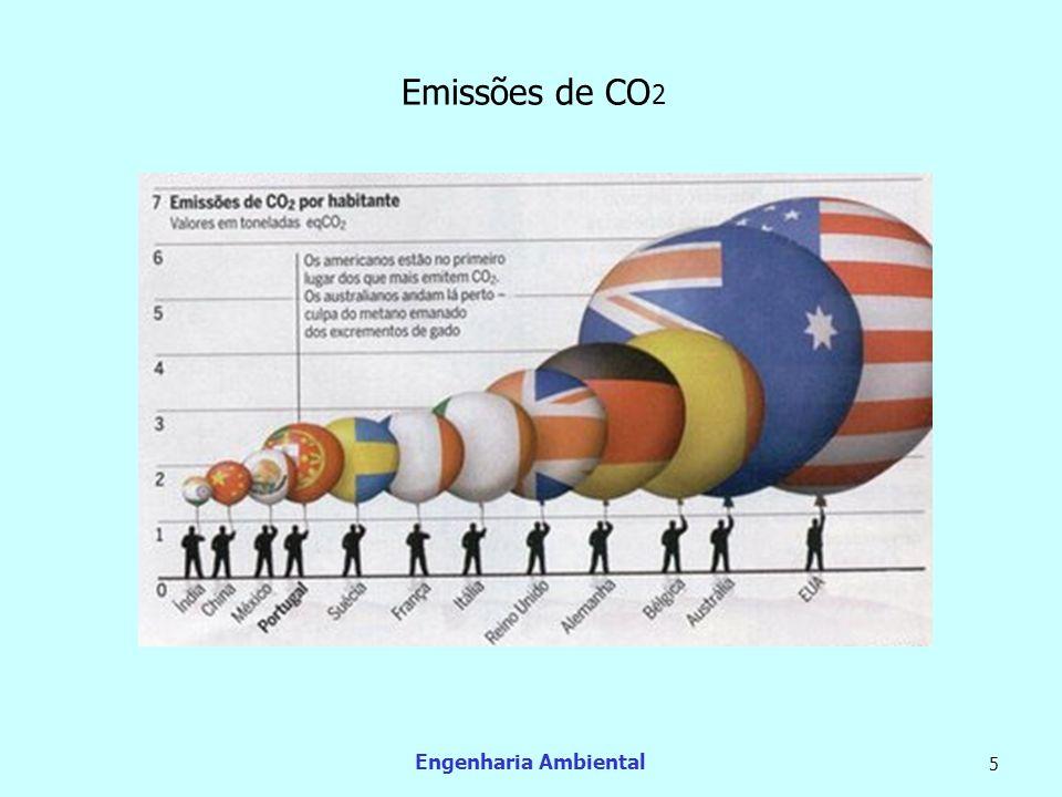 Emissões de CO2 Engenharia Ambiental