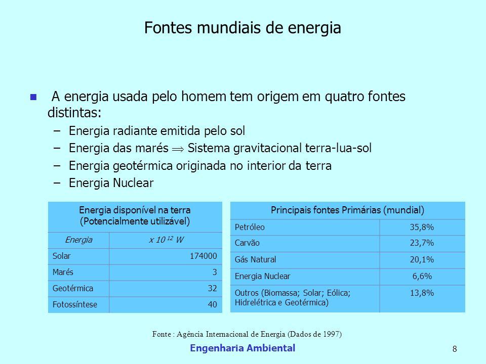 Fontes mundiais de energia