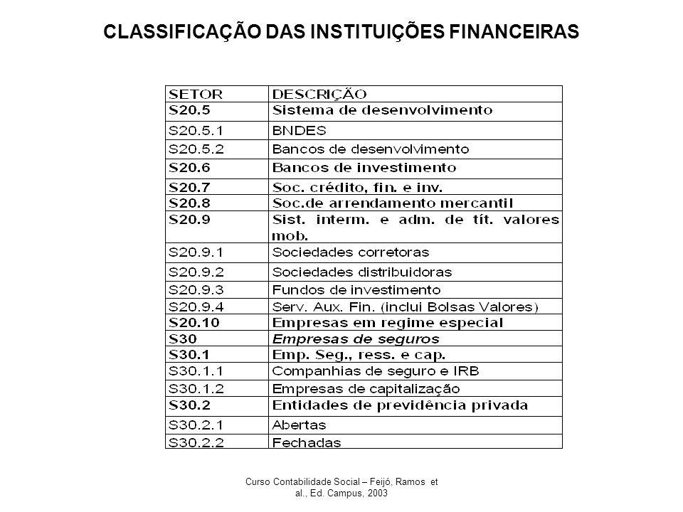 CLASSIFICAÇÃO DAS INSTITUIÇÕES FINANCEIRAS