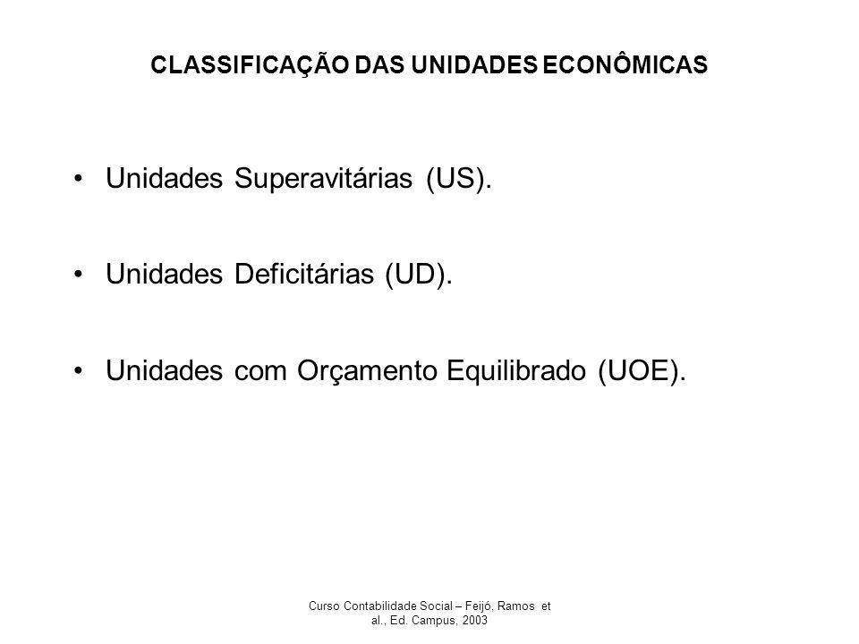 CLASSIFICAÇÃO DAS UNIDADES ECONÔMICAS