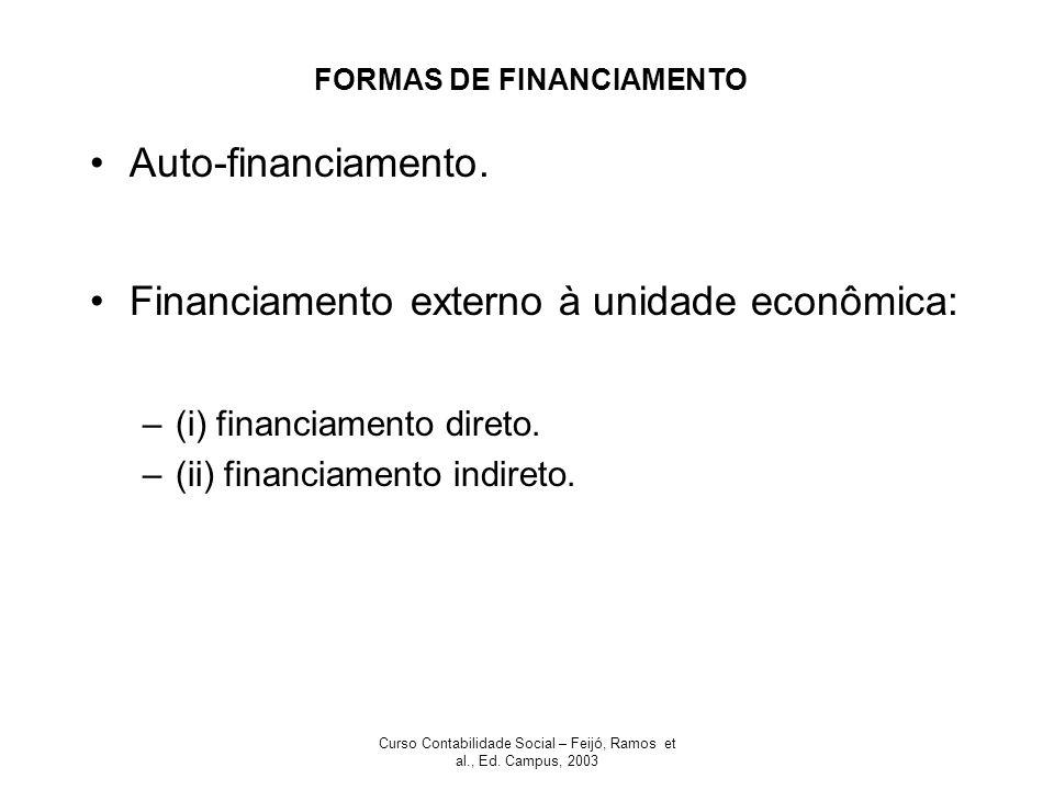 FORMAS DE FINANCIAMENTO