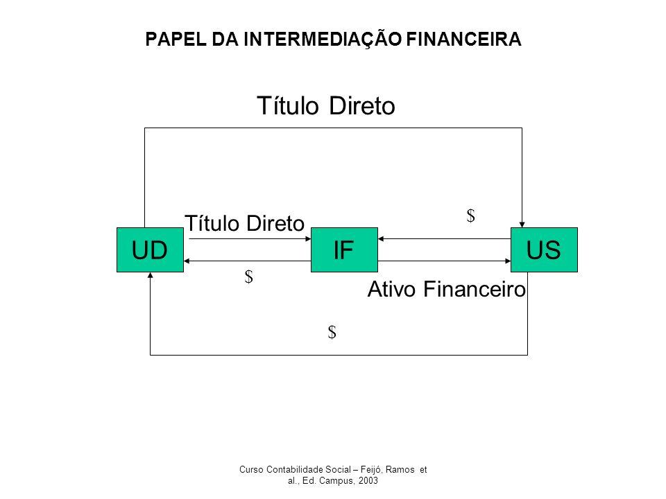 PAPEL DA INTERMEDIAÇÃO FINANCEIRA