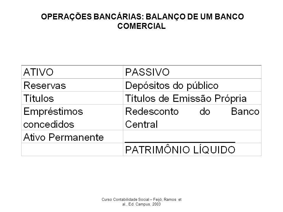 OPERAÇÕES BANCÁRIAS: BALANÇO DE UM BANCO COMERCIAL