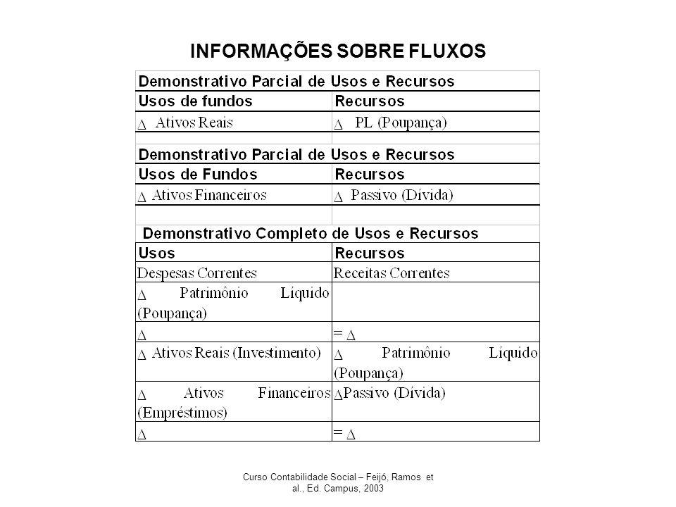 INFORMAÇÕES SOBRE FLUXOS
