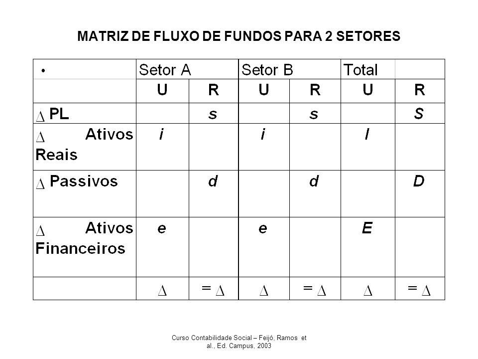 MATRIZ DE FLUXO DE FUNDOS PARA 2 SETORES