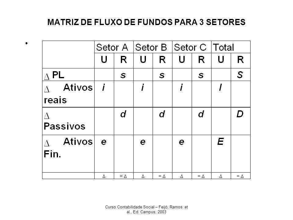 MATRIZ DE FLUXO DE FUNDOS PARA 3 SETORES