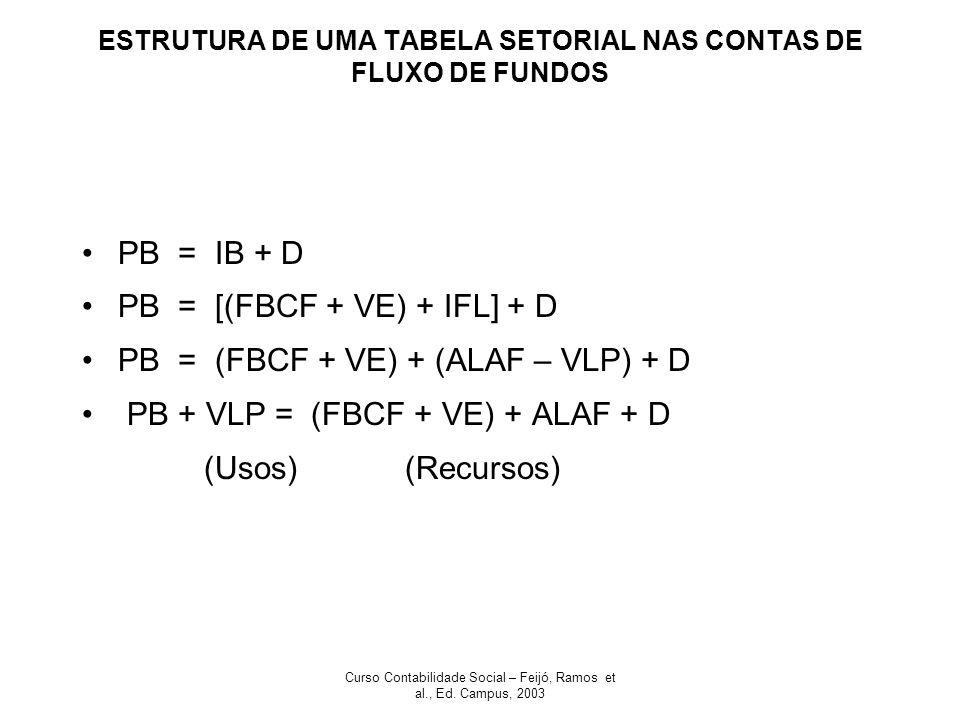 ESTRUTURA DE UMA TABELA SETORIAL NAS CONTAS DE FLUXO DE FUNDOS