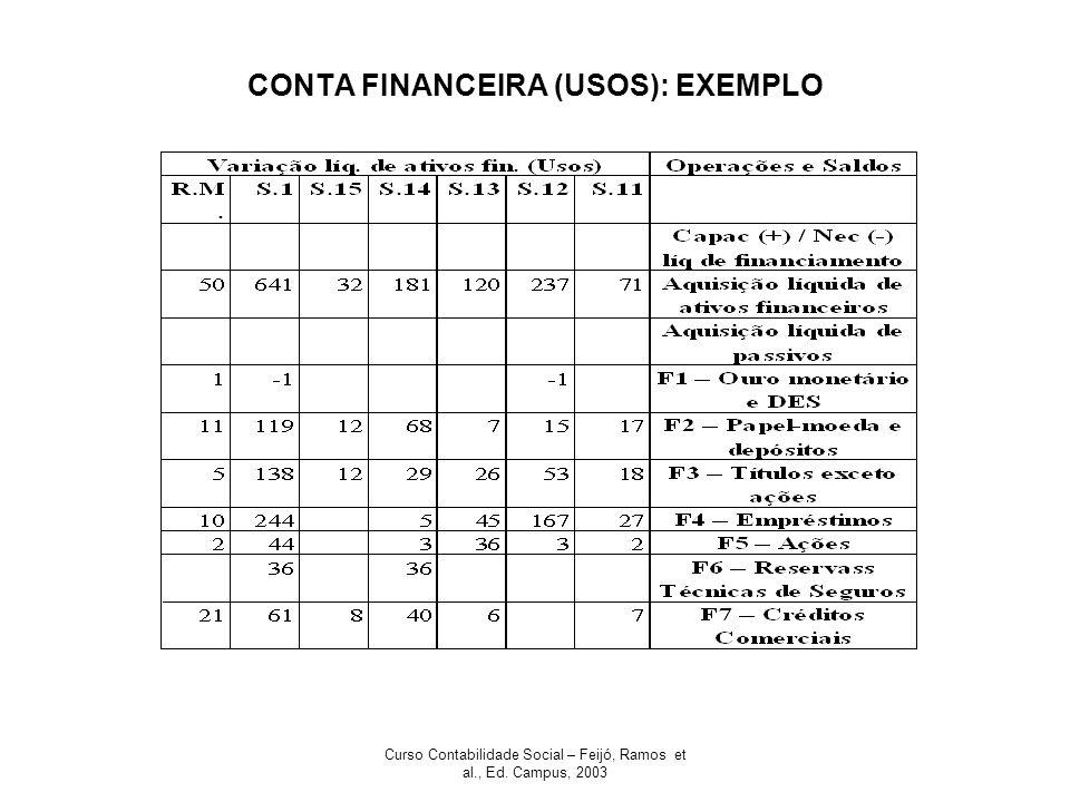 CONTA FINANCEIRA (USOS): EXEMPLO