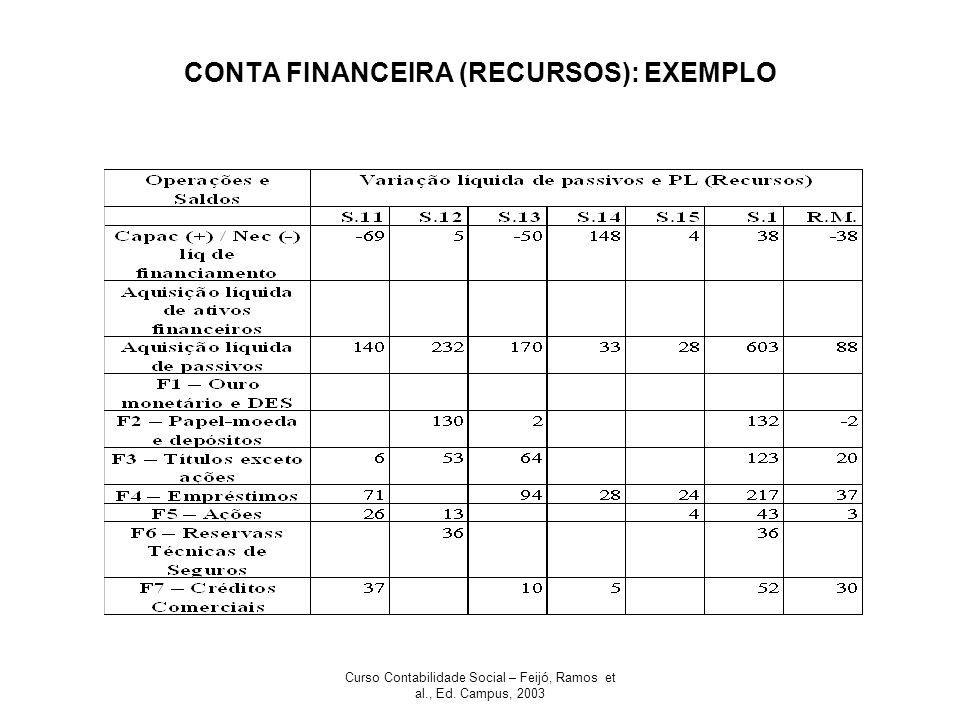 CONTA FINANCEIRA (RECURSOS): EXEMPLO