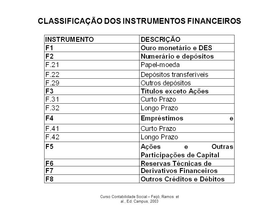 CLASSIFICAÇÃO DOS INSTRUMENTOS FINANCEIROS