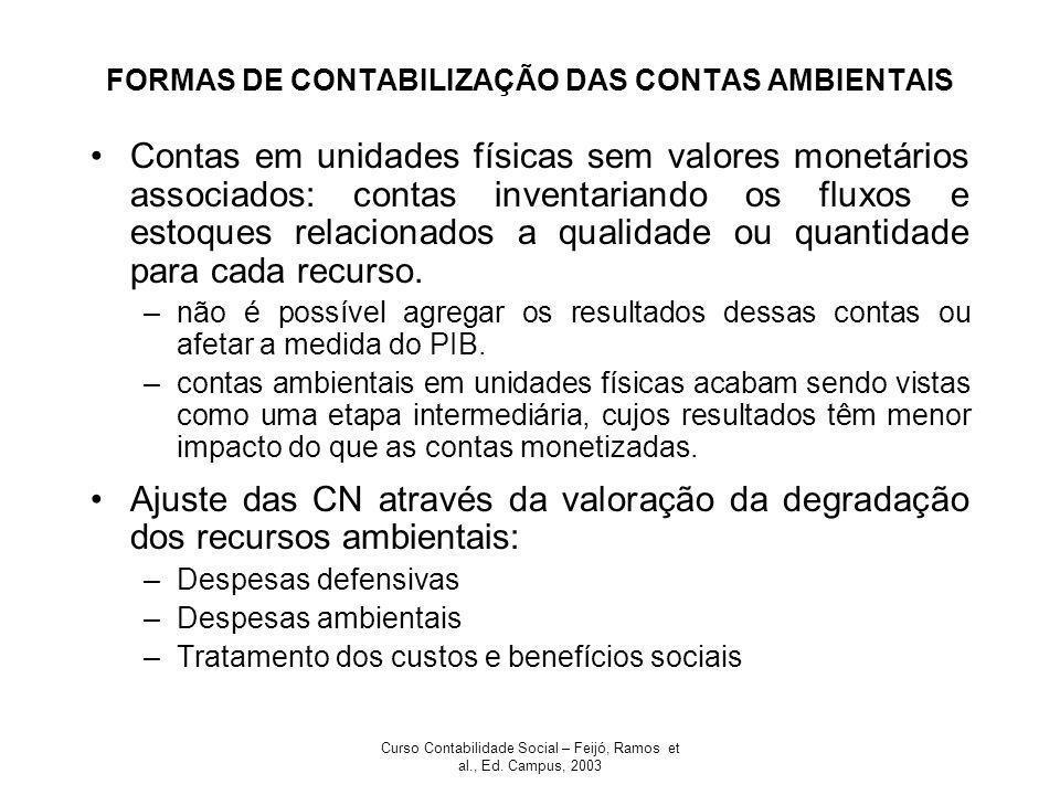 FORMAS DE CONTABILIZAÇÃO DAS CONTAS AMBIENTAIS