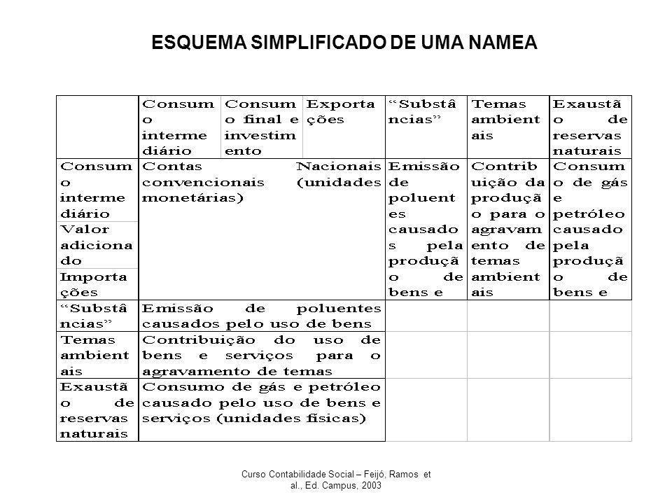ESQUEMA SIMPLIFICADO DE UMA NAMEA