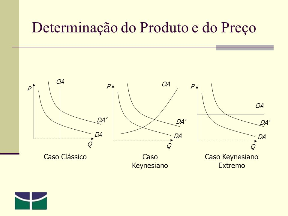 Determinação do Produto e do Preço