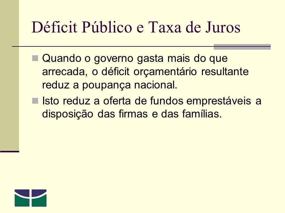 Déficit Público e Taxa de Juros