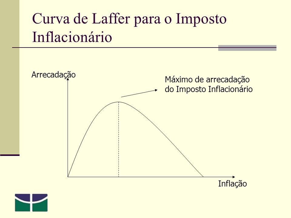 Curva de Laffer para o Imposto Inflacionário