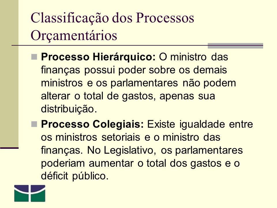 Classificação dos Processos Orçamentários
