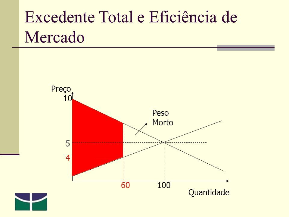 Excedente Total e Eficiência de Mercado