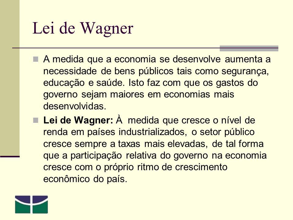 Lei de Wagner