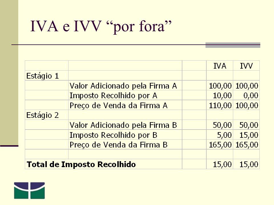 IVA e IVV por fora