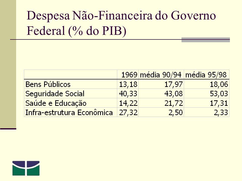 Despesa Não-Financeira do Governo Federal (% do PIB)