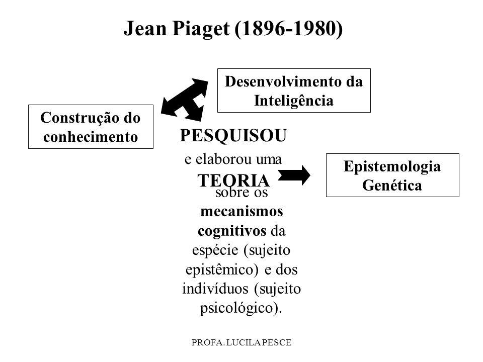 Jean Piaget (1896-1980) PESQUISOU e elaborou uma TEORIA