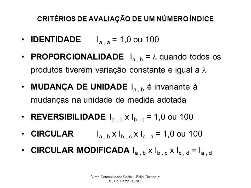 CRITÉRIOS DE AVALIAÇÃO DE UM NÚMERO ÍNDICE