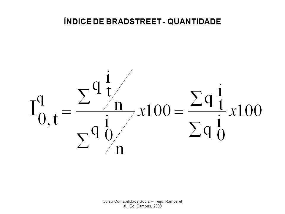 ÍNDICE DE BRADSTREET - QUANTIDADE