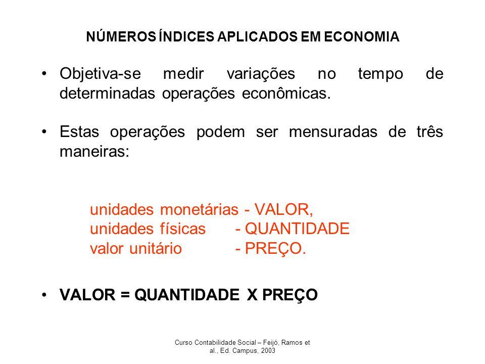 NÚMEROS ÍNDICES APLICADOS EM ECONOMIA