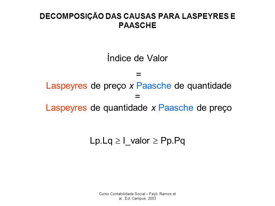DECOMPOSIÇÃO DAS CAUSAS PARA LASPEYRES E PAASCHE