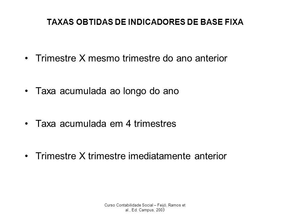 TAXAS OBTIDAS DE INDICADORES DE BASE FIXA