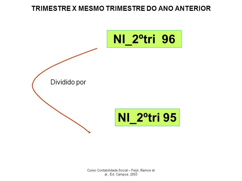 TRIMESTRE X MESMO TRIMESTRE DO ANO ANTERIOR