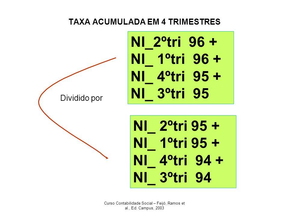 TAXA ACUMULADA EM 4 TRIMESTRES