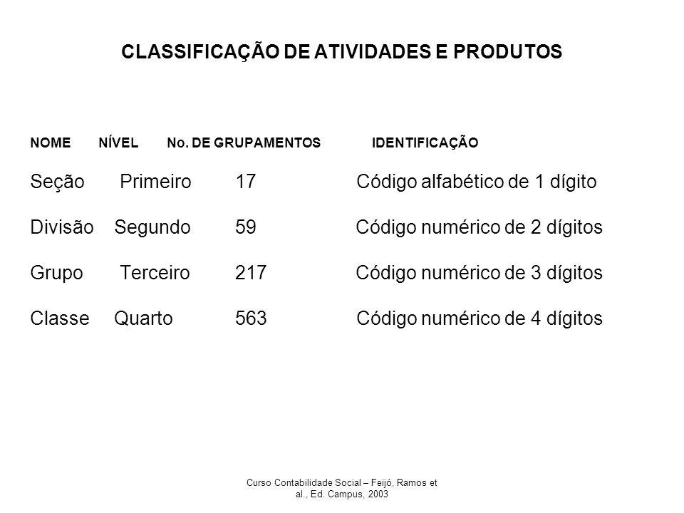 CLASSIFICAÇÃO DE ATIVIDADES E PRODUTOS